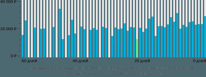 Динамика цен в зависимости от количества оставшихся дней до вылета из Ростова-на-Дону в Киев