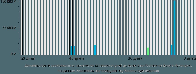 Динамика цен в зависимости от количества оставшихся дней до вылета из Ростова-на-Дону в Ирландию