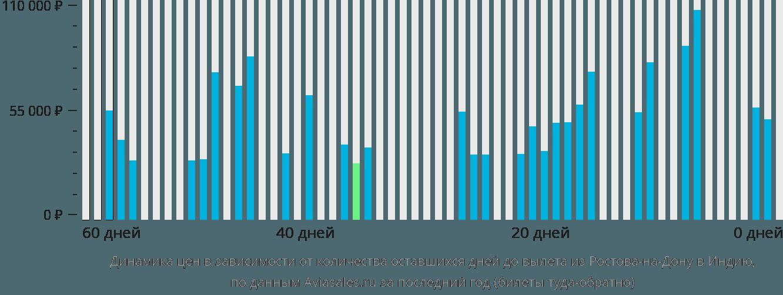Динамика цен в зависимости от количества оставшихся дней до вылета из Ростова-на-Дону в Индию
