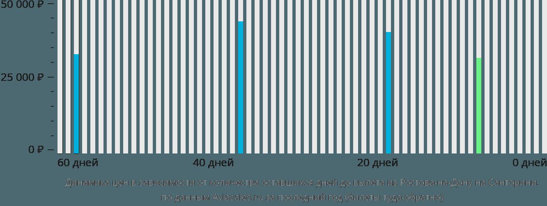 Динамика цен в зависимости от количества оставшихся дней до вылета из Ростова-на-Дону на Санторини