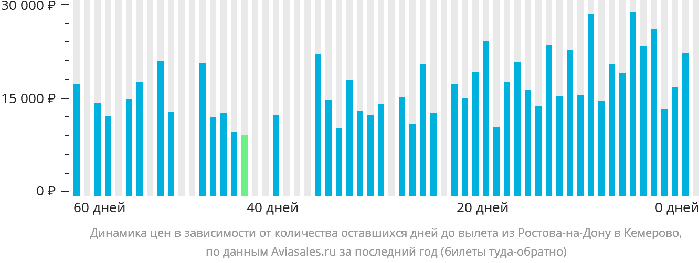 Динамика цен в зависимости от количества оставшихся дней до вылета из Ростова-на-Дону в Кемерово
