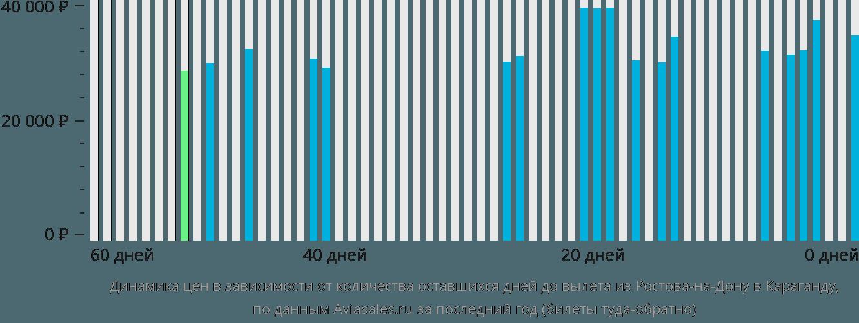 Динамика цен в зависимости от количества оставшихся дней до вылета из Ростова-на-Дону в Караганду