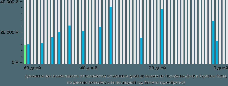 Динамика цен в зависимости от количества оставшихся дней до вылета из Ростова-на-Дону в Карловы Вары