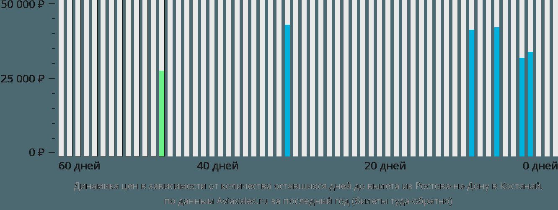Динамика цен в зависимости от количества оставшихся дней до вылета из Ростова-на-Дону в Костанай