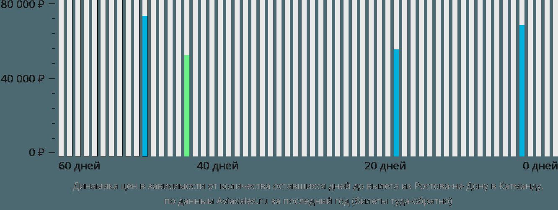 Динамика цен в зависимости от количества оставшихся дней до вылета из Ростова-на-Дону в Катманду
