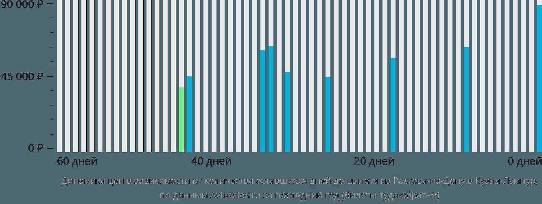Динамика цен в зависимости от количества оставшихся дней до вылета из Ростова-на-Дону в Куала-Лумпур