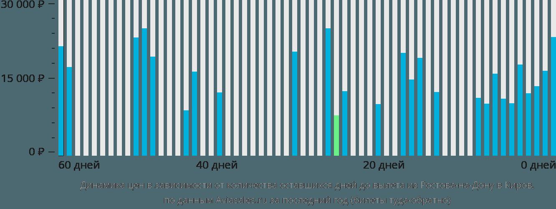 Динамика цен в зависимости от количества оставшихся дней до вылета из Ростова-на-Дону в Киров
