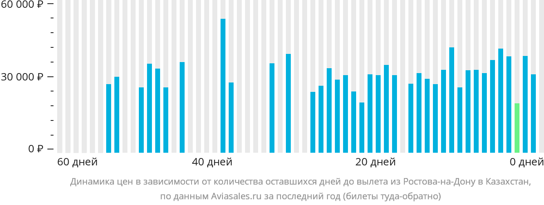 Динамика цен в зависимости от количества оставшихся дней до вылета из Ростова-на-Дону в Казахстан