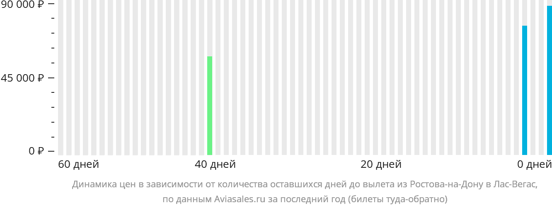 Динамика цен в зависимости от количества оставшихся дней до вылета из Ростова-на-Дону в Лас-Вегас