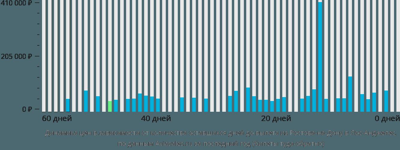 Динамика цен в зависимости от количества оставшихся дней до вылета из Ростова-на-Дону в Лос-Анджелес