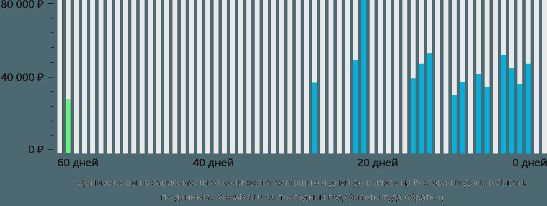 Динамика цен в зависимости от количества оставшихся дней до вылета из Ростова-на-Дону в Ливан