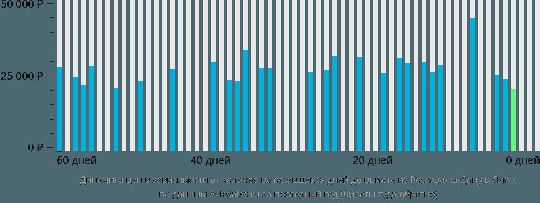 Динамика цен в зависимости от количества оставшихся дней до вылета из Ростова-на-Дону в Лион
