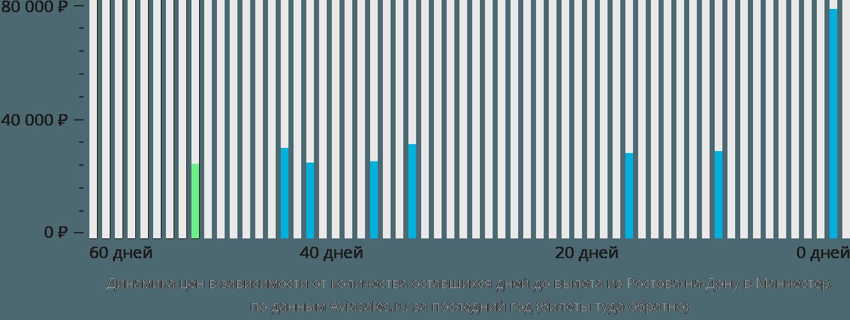 Динамика цен в зависимости от количества оставшихся дней до вылета из Ростова-на-Дону в Манчестер