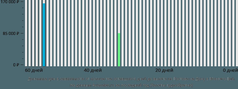 Динамика цен в зависимости от количества оставшихся дней до вылета из Ростова-на-Дону в Монтего-Бей