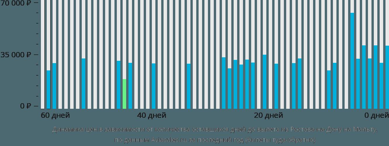 Динамика цен в зависимости от количества оставшихся дней до вылета из Ростова-на-Дону на Мальту