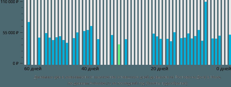 Динамика цен в зависимости от количества оставшихся дней до вылета из Ростова-на-Дону в Мале
