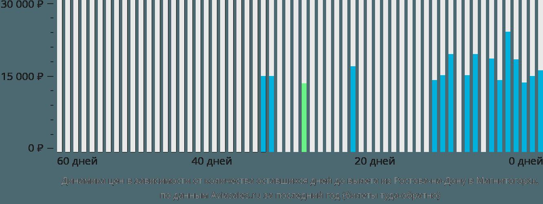 Динамика цен в зависимости от количества оставшихся дней до вылета из Ростова-на-Дону в Магнитогорск