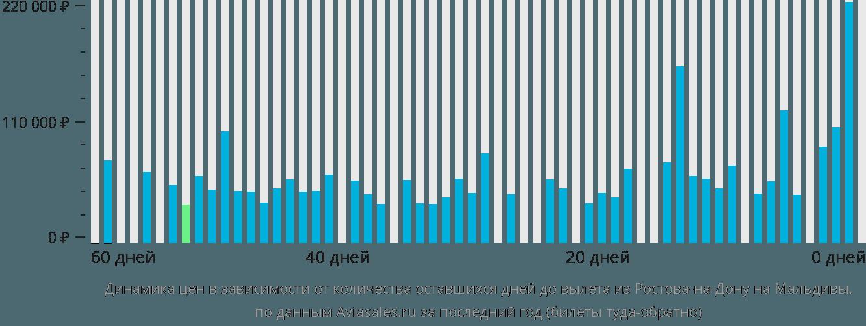 Динамика цен в зависимости от количества оставшихся дней до вылета из Ростова-на-Дону на Мальдивы
