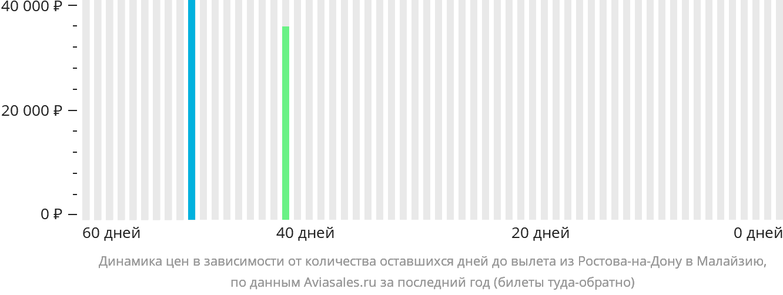 Динамика цен в зависимости от количества оставшихся дней до вылета из Ростова-на-Дону в Малайзию