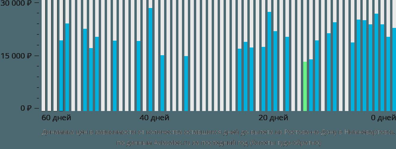 Динамика цен в зависимости от количества оставшихся дней до вылета из Ростова-на-Дону в Нижневартовск