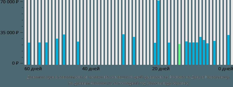 Динамика цен в зависимости от количества оставшихся дней до вылета из Ростова-на-Дону в Новокузнецк