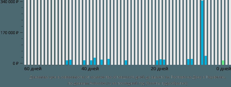 Динамика цен в зависимости от количества оставшихся дней до вылета из Ростова-на-Дону в Норвегию