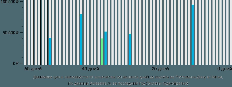 Динамика цен в зависимости от количества оставшихся дней до вылета из Ростова-на-Дону в Непал