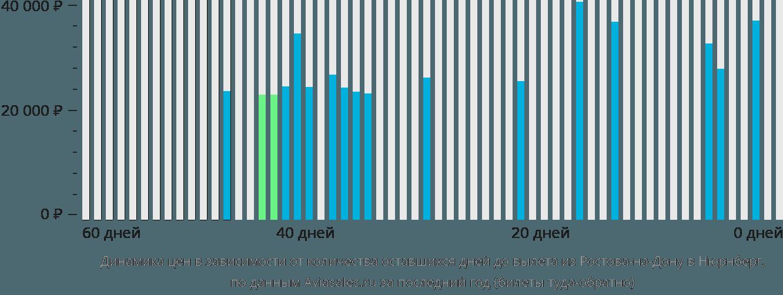 Динамика цен в зависимости от количества оставшихся дней до вылета из Ростова-на-Дону в Нюрнберг