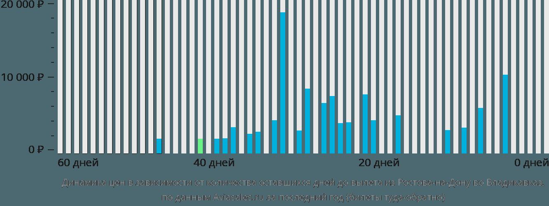 Динамика цен в зависимости от количества оставшихся дней до вылета из Ростова-на-Дону во Владикавказ