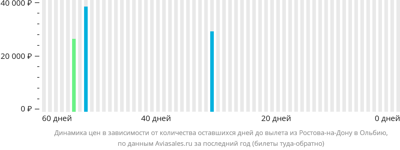 Динамика цен в зависимости от количества оставшихся дней до вылета из Ростова-на-Дону в Ольбию