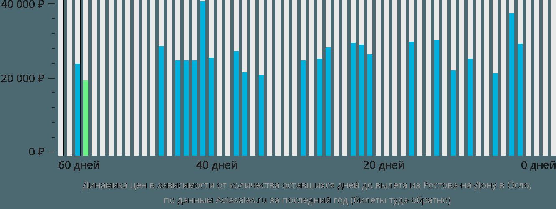 Динамика цен в зависимости от количества оставшихся дней до вылета из Ростова-на-Дону в Осло