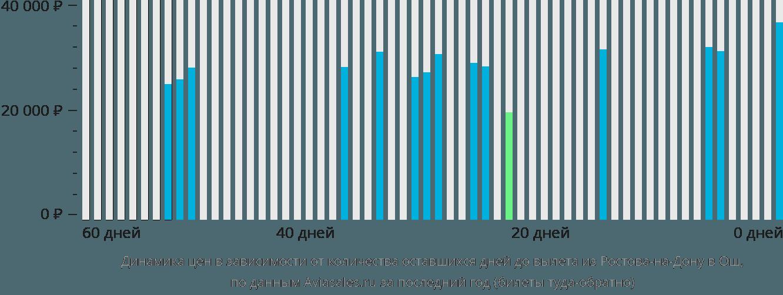 Динамика цен в зависимости от количества оставшихся дней до вылета из Ростова-на-Дону в Ош