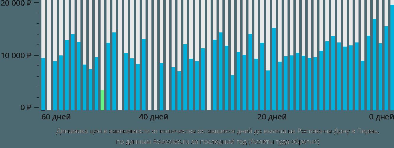 Динамика цен в зависимости от количества оставшихся дней до вылета из Ростова-на-Дону в Пермь