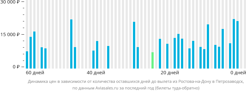 Динамика цен в зависимости от количества оставшихся дней до вылета из Ростова-на-Дону в Петрозаводск