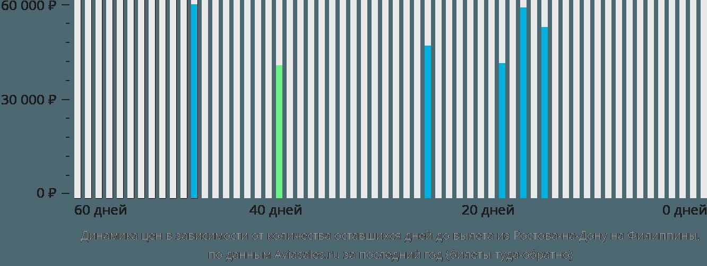 Динамика цен в зависимости от количества оставшихся дней до вылета из Ростова-на-Дону на Филиппины