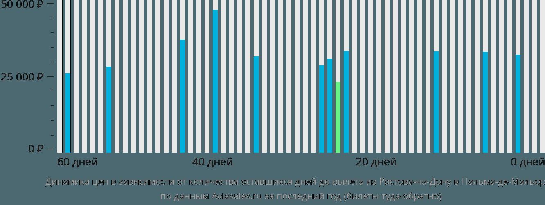 Динамика цен в зависимости от количества оставшихся дней до вылета из Ростова-на-Дону в Пальма-де-Мальорку