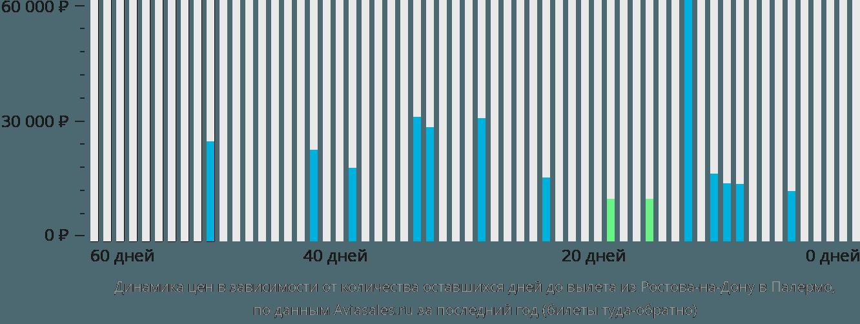 Динамика цен в зависимости от количества оставшихся дней до вылета из Ростова-на-Дону в Палермо