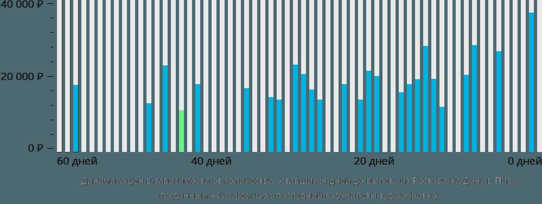 Динамика цен в зависимости от количества оставшихся дней до вылета из Ростова-на-Дону в Пизу