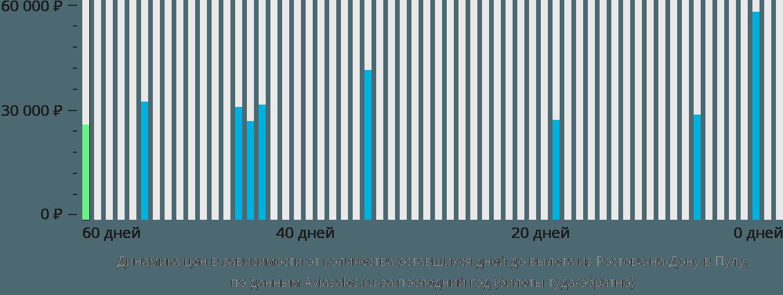 Динамика цен в зависимости от количества оставшихся дней до вылета из Ростова-на-Дону в Пулу