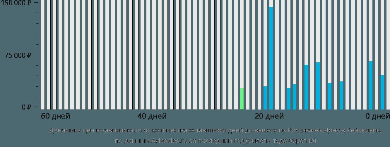 Динамика цен в зависимости от количества оставшихся дней до вылета из Ростова-на-Дону в Рейкьявик