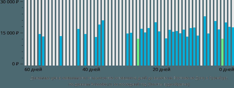 Динамика цен в зависимости от количества оставшихся дней до вылета из Ростова-на-Дону в Оренбург