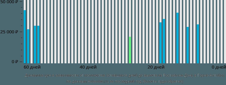 Динамика цен в зависимости от количества оставшихся дней до вылета из Ростова-на-Дону в Горно-Алтайск
