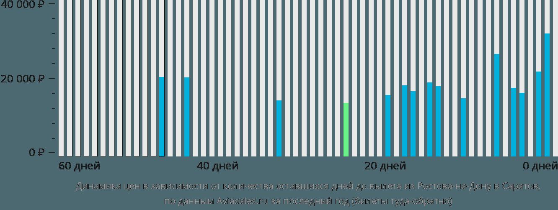 Динамика цен в зависимости от количества оставшихся дней до вылета из Ростова-на-Дону в Саратов