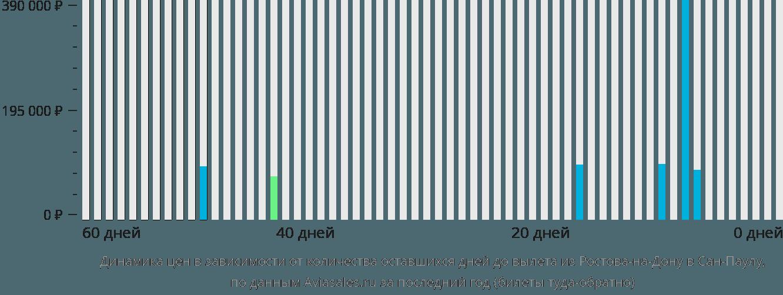 Динамика цен в зависимости от количества оставшихся дней до вылета из Ростова-на-Дону в Сан-Паулу