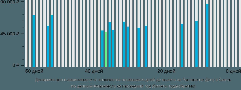 Динамика цен в зависимости от количества оставшихся дней до вылета из Ростова-на-Дону в Сиэтл