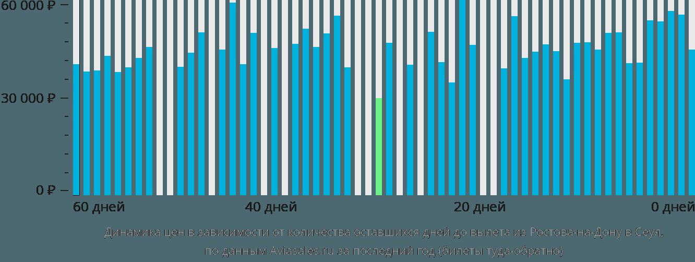 Динамика цен в зависимости от количества оставшихся дней до вылета из Ростова-на-Дону в Сеул