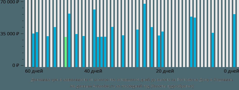 Динамика цен в зависимости от количества оставшихся дней до вылета из Ростова-на-Дону в Хошимин