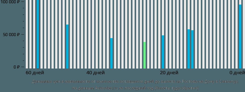 Динамика цен в зависимости от количества оставшихся дней до вылета из Ростова-на-Дону в Сингапур