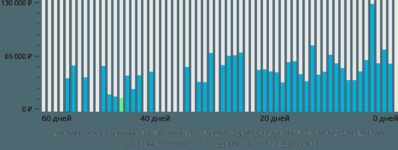 Динамика цен в зависимости от количества оставшихся дней до вылета из Ростова-на-Дону в Шанхай