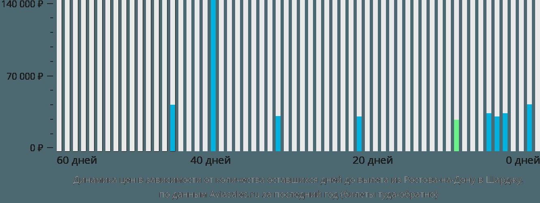 Динамика цен в зависимости от количества оставшихся дней до вылета из Ростова-на-Дону в Шарджу